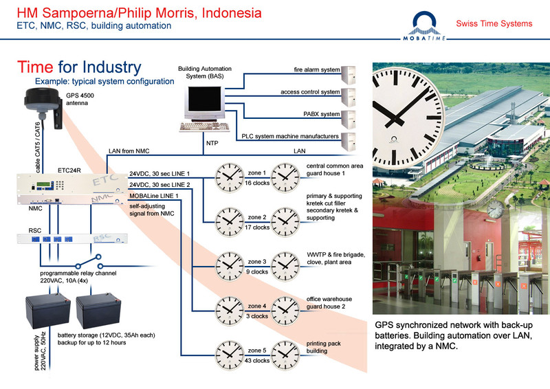 This image has an empty alt attribute; its file name is HM-Sampoerna-Philips-Morris-Indonesia.jpg